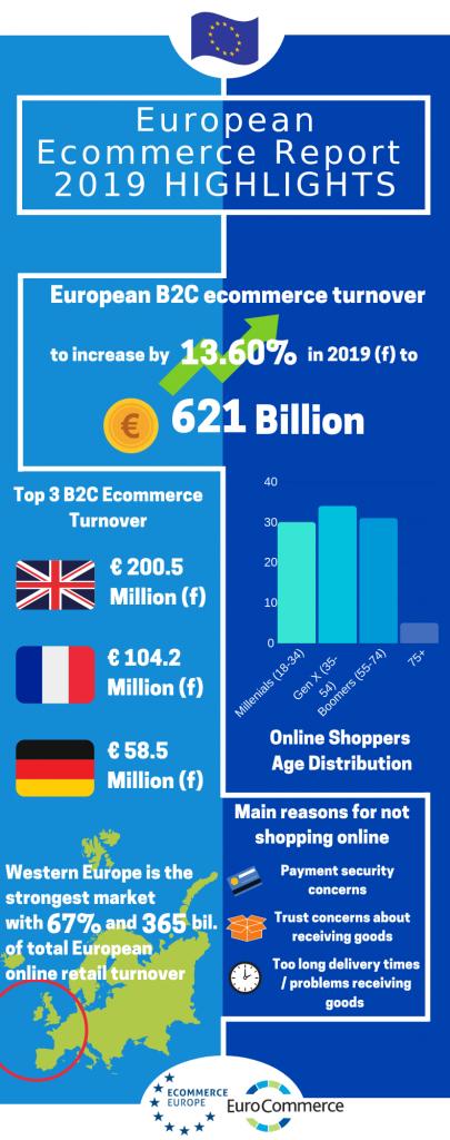 Инфографика на Европейския пазар на B2C електронна търговия 2019
