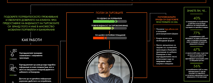 Инфографика Mastercard Ethoca
